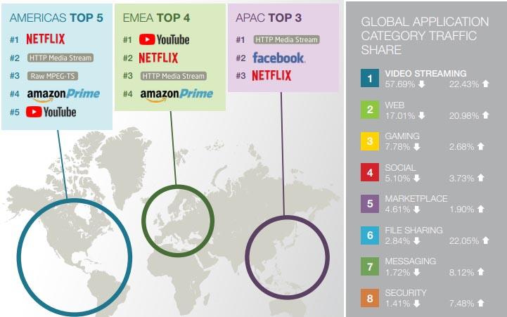 Traffico Dati Situazione Mondiale - Traffico Internet, i numeri del 2018